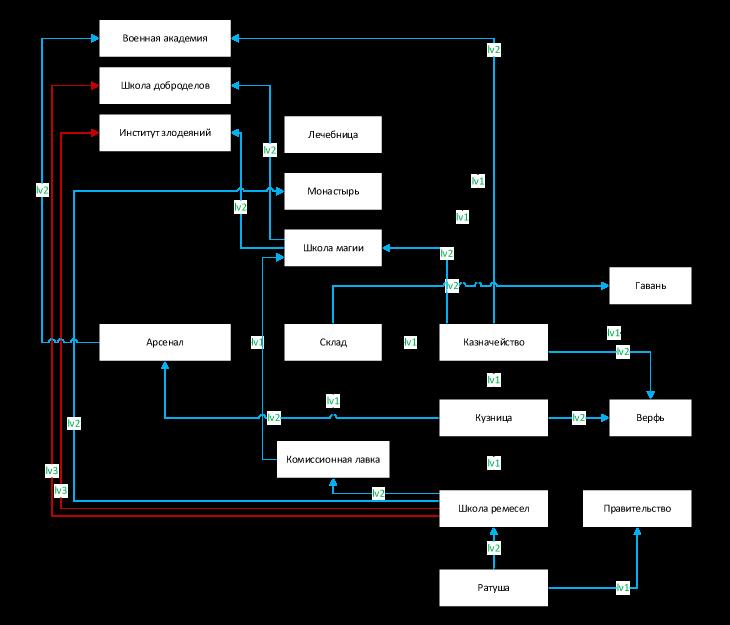 Схема постройки городских зданий в игре Сказа. vskaze.ru
